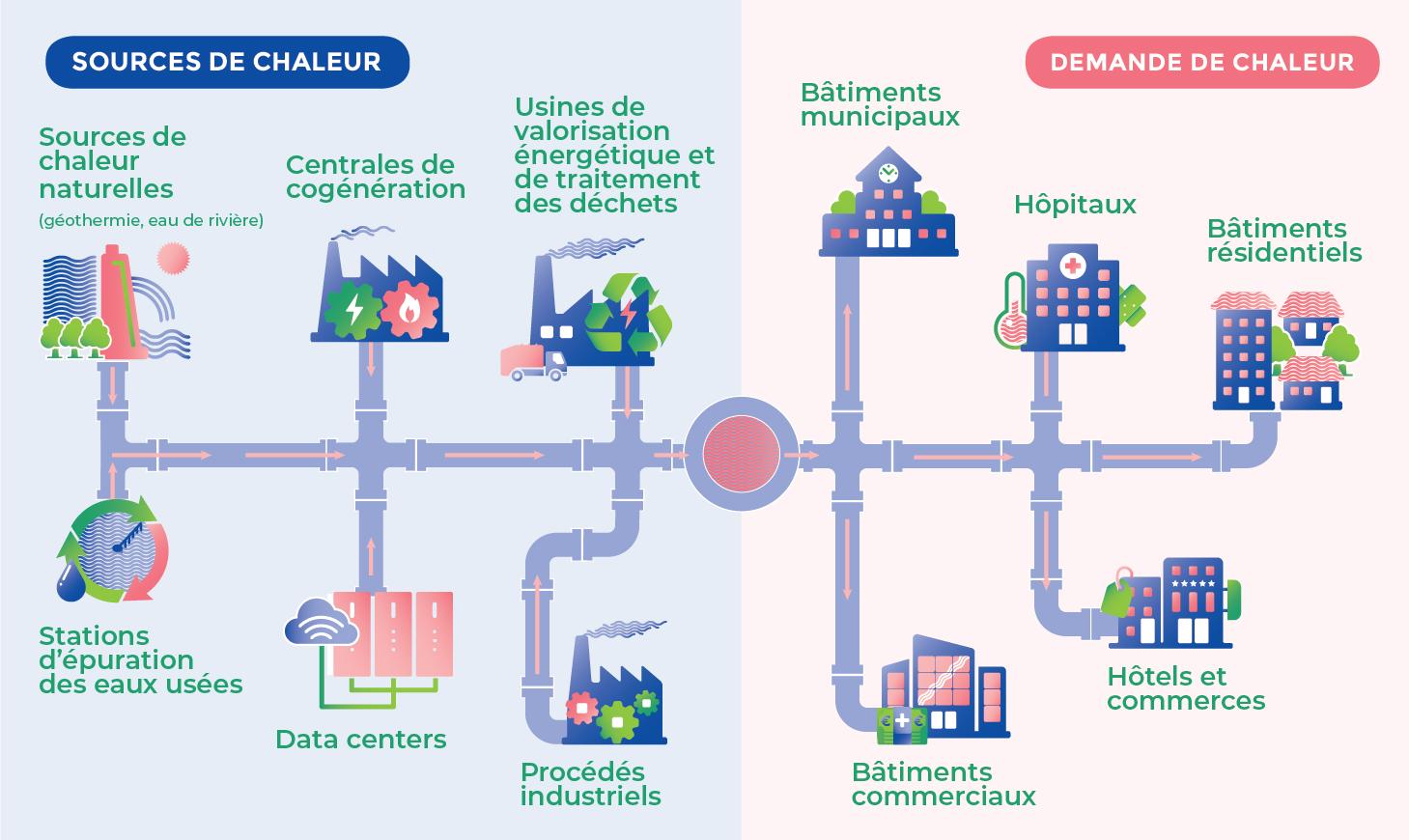 Exemples d'offre et de demande de chaleur en Europe du Nord-Ouest